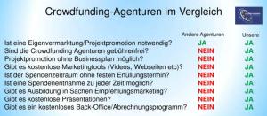 crowdfunding-agenturen-vergleich